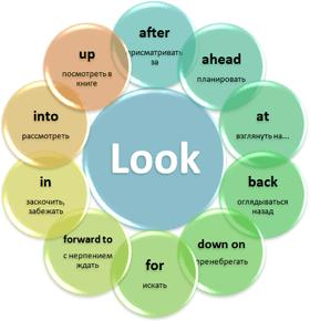 Фразовые глаголы в английском языке